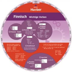 Wheel - Finnisch