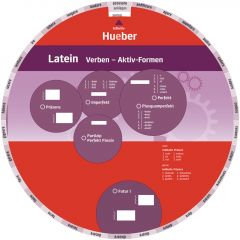 Wheel - Latein Verben - Aktiv-Formen
