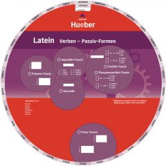 Wheel - Latein Verben - Passiv-Formen